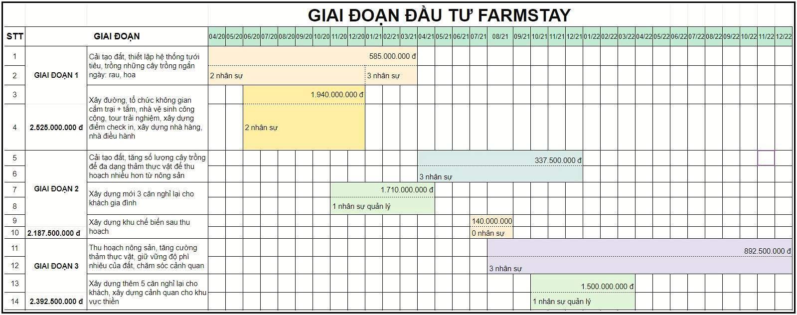 Giai đoạn đầu tư Farmstay